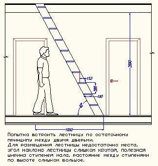 Принципы размещения лестниц