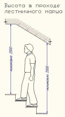 Высота прохода
