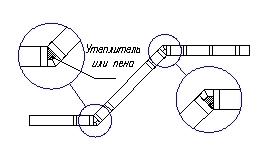 Устройство углов в эркерной части