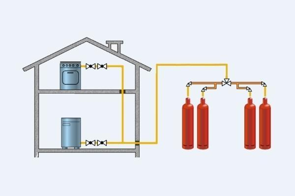 Системы отопления дома балонным газом