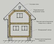 Вентиляционный зазор - схема движения потоков