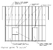 Проектирование каркасного дома в линию