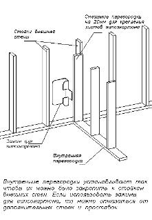 Внутренние перегородки в каркасном доме