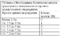 Таблица расчета распорок лаг в каркасном доме