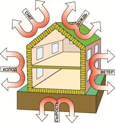 Экономия отопления