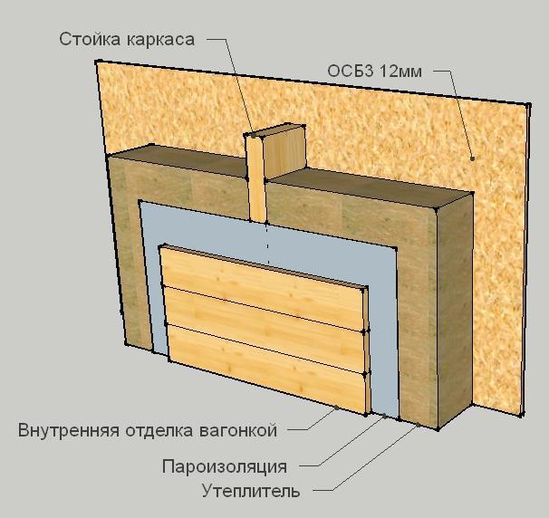 Рис. 4А - Конструкция стены с пароизоляцией.