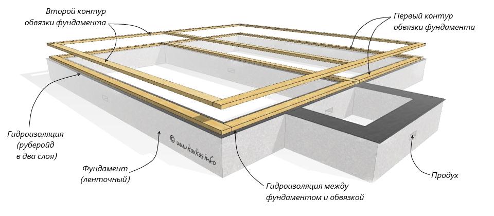 Обвязка фундамента в каркасном доме