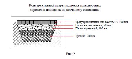 Конструктивный разрез транспортных дорожек по песчанному основанию